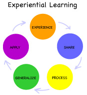 Logo for Experiential Learning Training Modules